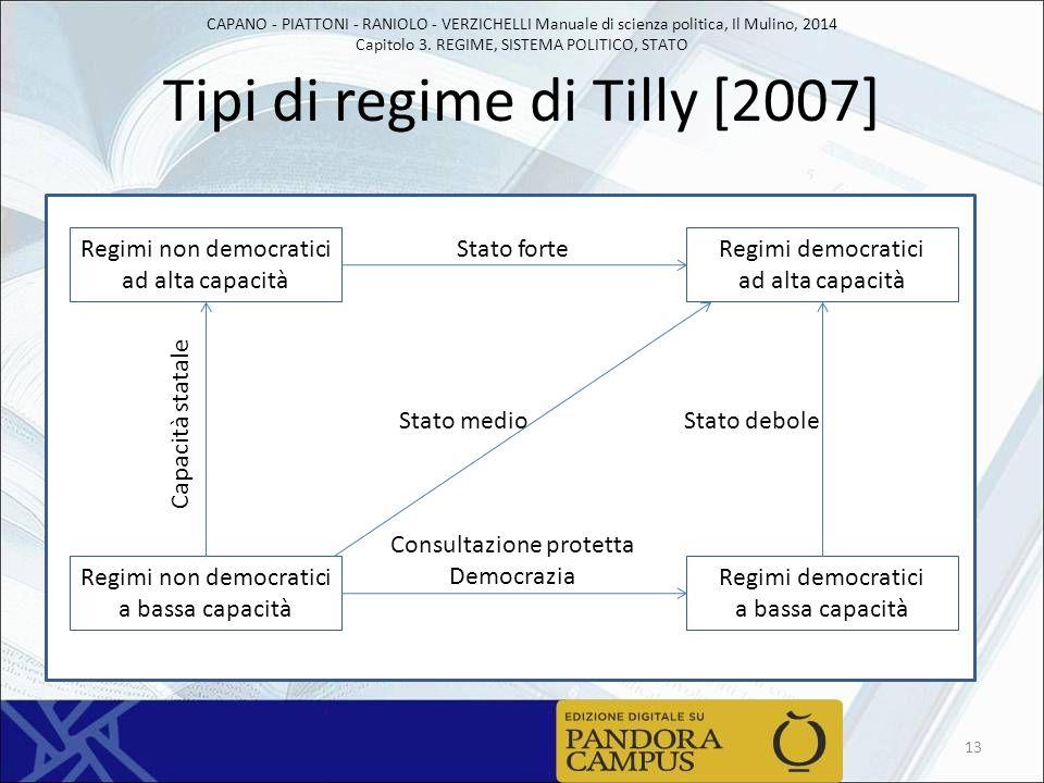Tipi di regime di Tilly [2007]